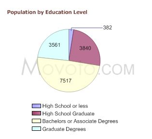 90254-population-by-education-level