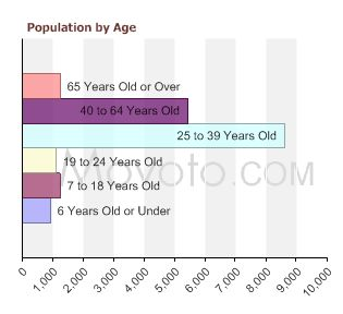 90254-population-by-age