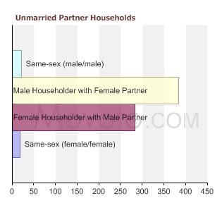 90254-unmarried-partner-households