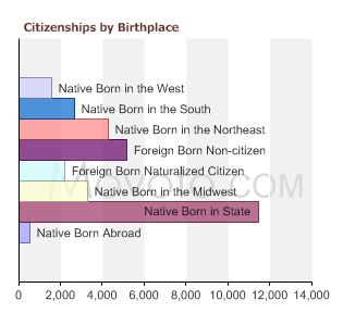 90291-citizenships-by-birthplace
